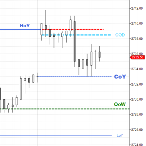Free Ressources – Price Action Indicators