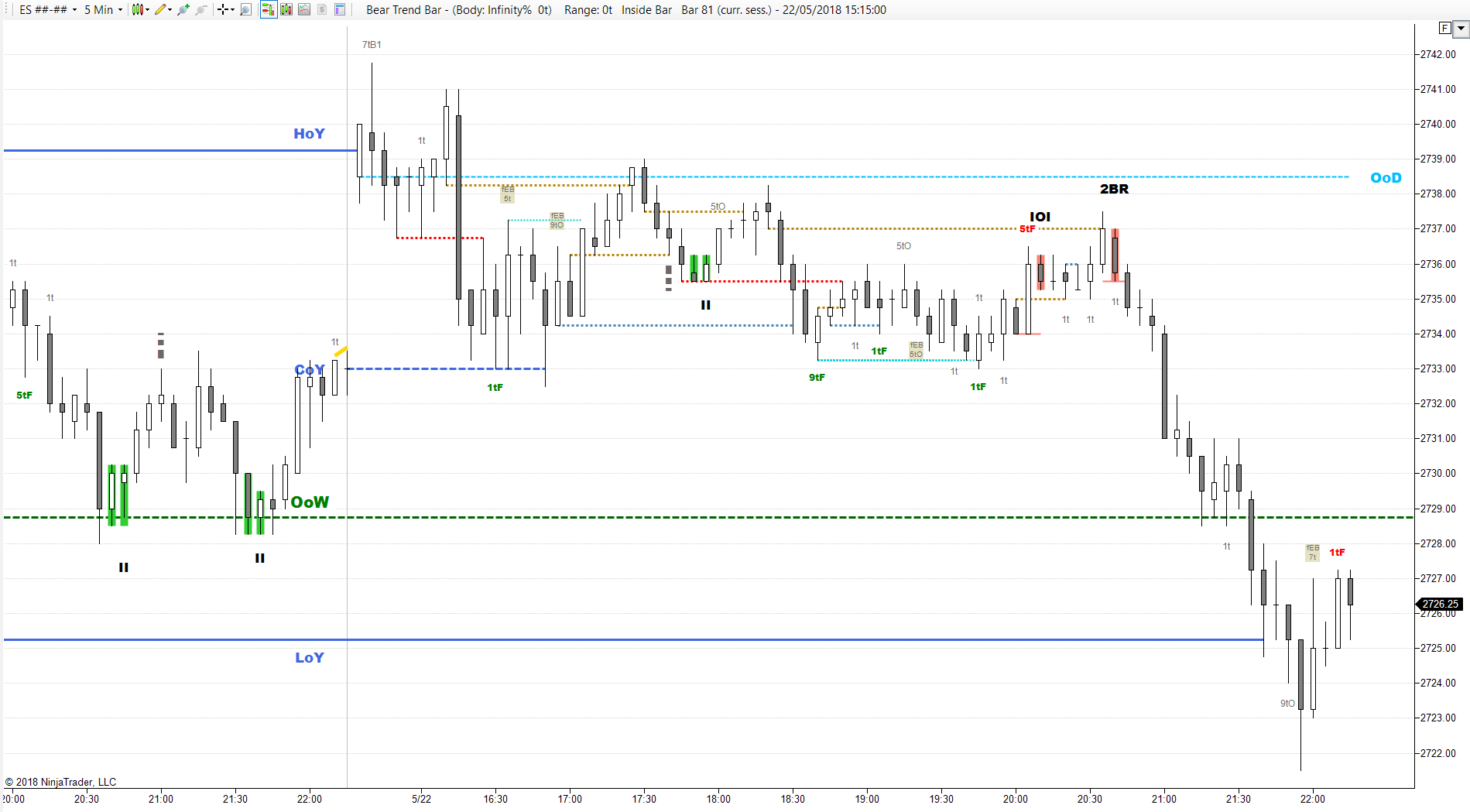 Price Action Indicators – for NinjaTrader® – Forget Squiggly Lines!