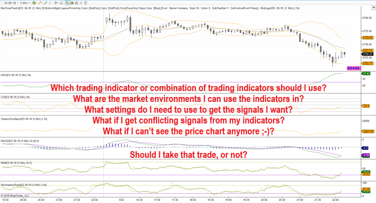 Price Action Indicators – for NinjaTrader® – Forget Squiggly