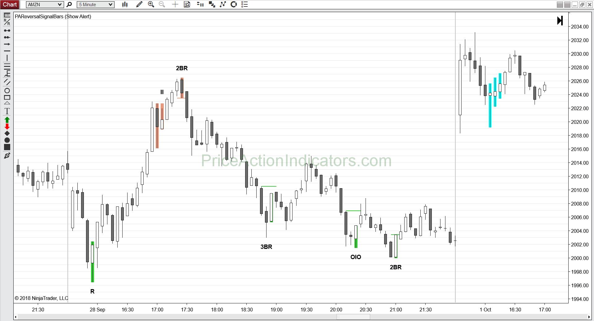 Reversal Signal Bars – Price Action Indicators