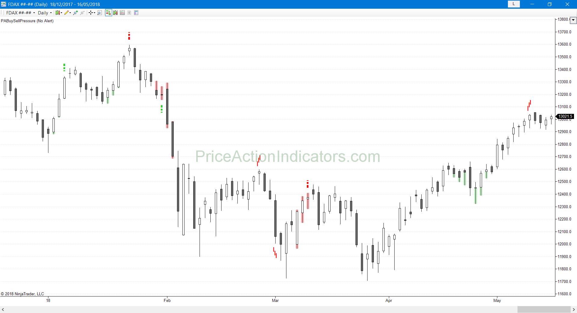 Buy Sell Pressure Indicator Ninjatrader – Coinfairy