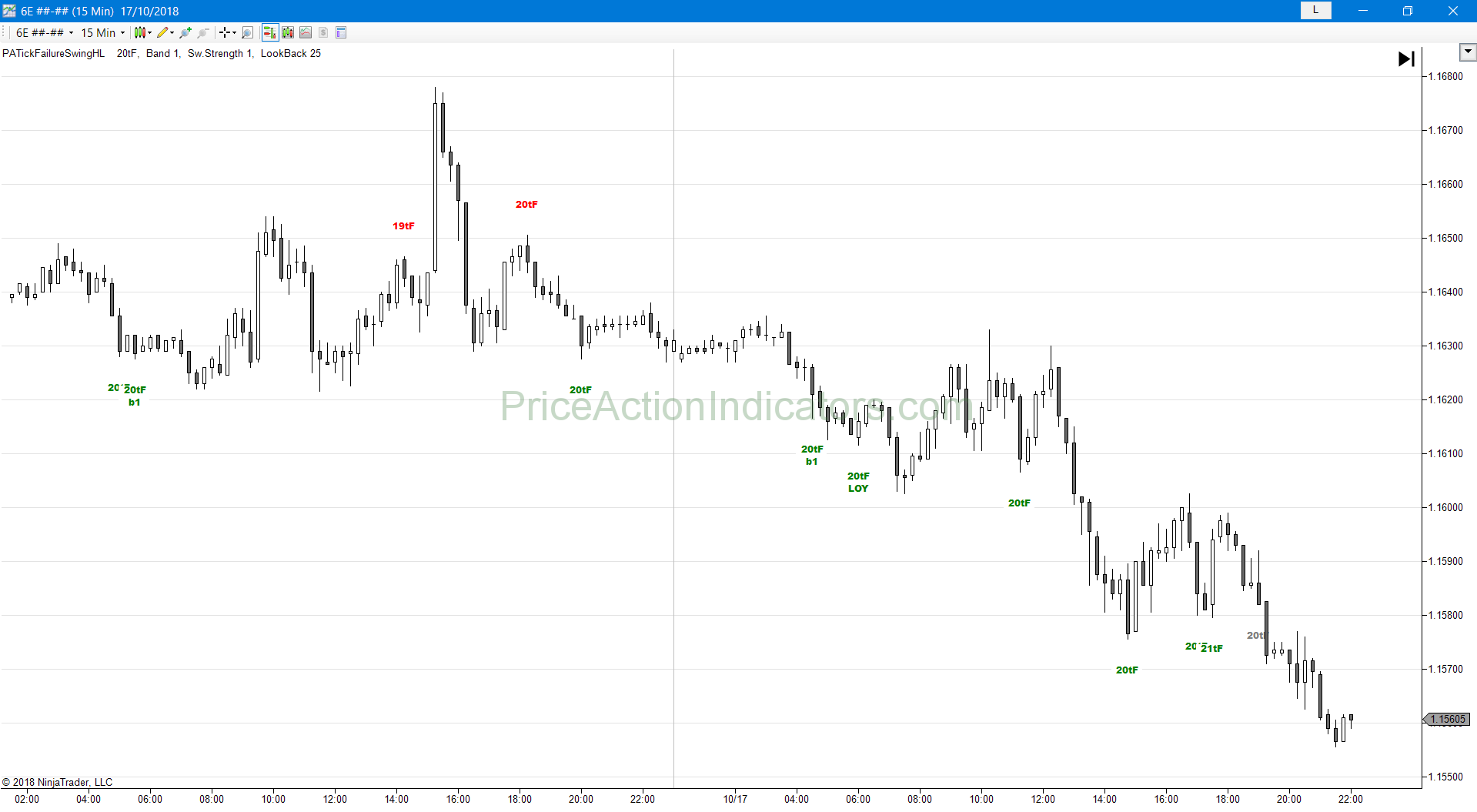 Support and Resistance – Breakout Failure Tick – Price