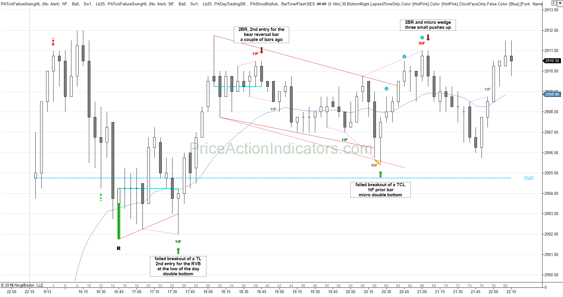 Support and Resistance – Breakout Failure Tick – Price Action Indicators