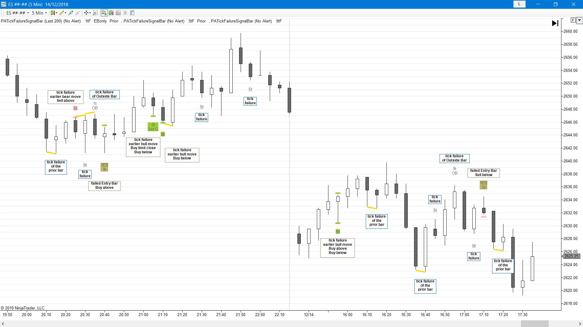 Signal Bar – Breakout Failure Tick – Price Action Indicators