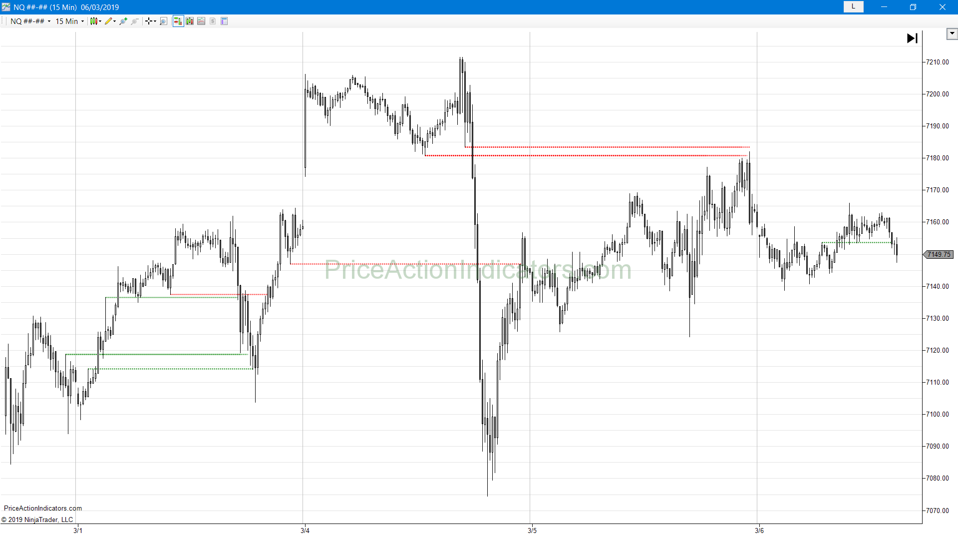 Support and Resistance – Breakout Test – Price Action Indicators