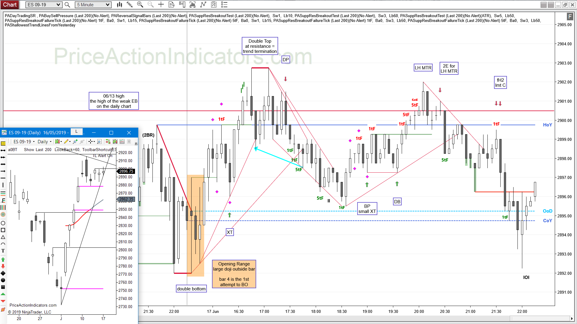 fH2 – Page 2 – Price Action Indicators
