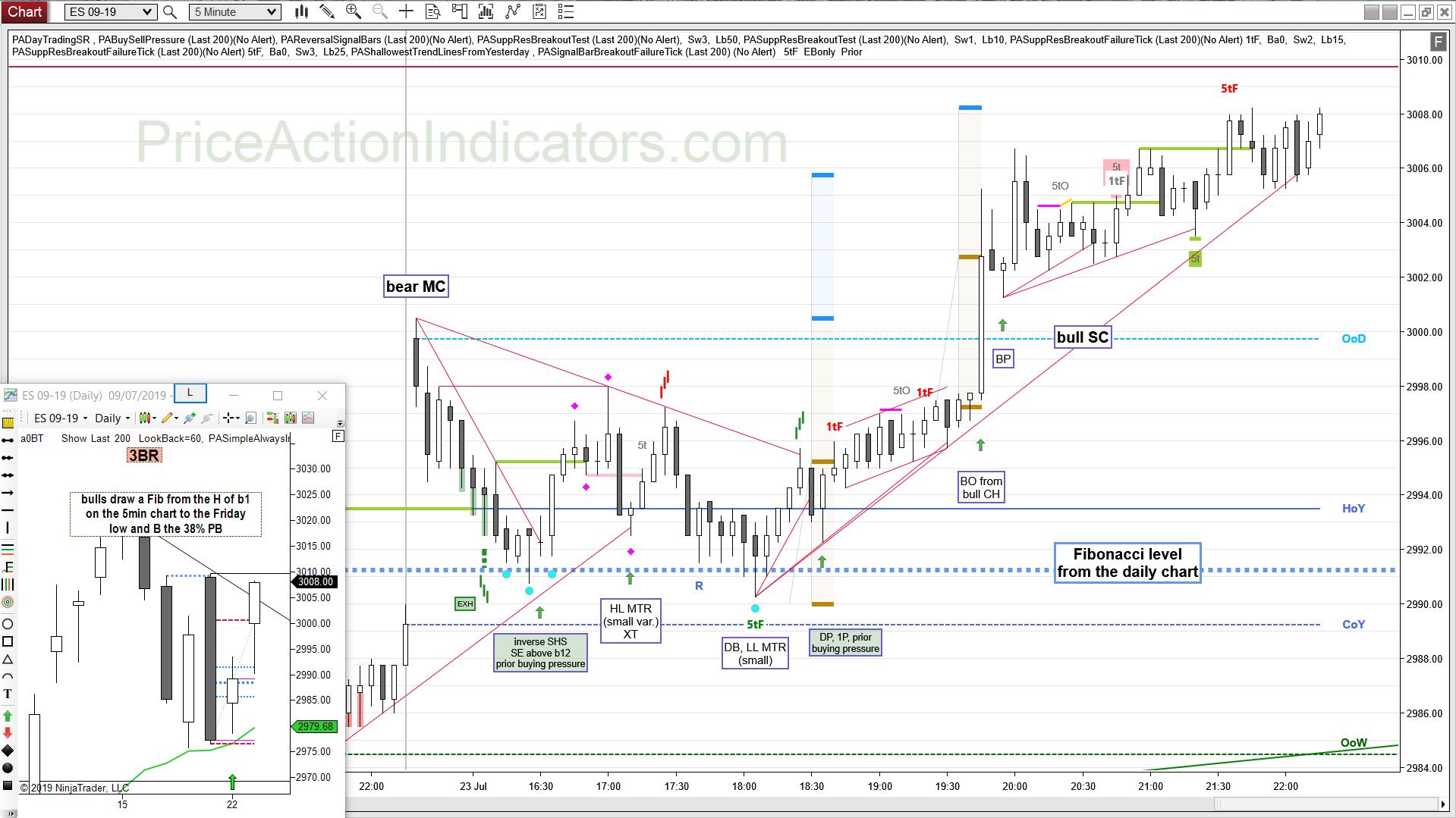 E-mini Day Trading Charts – Price Action Indicators