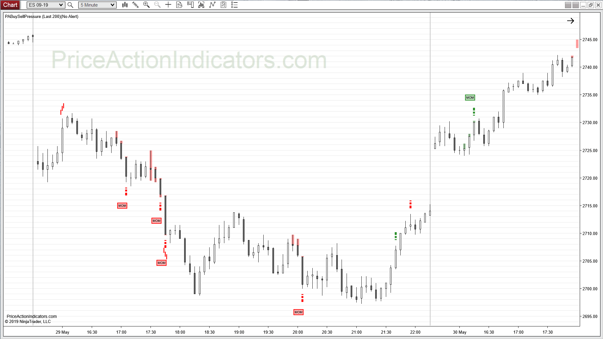 Buy Sell Pressure – Price Action Indicators