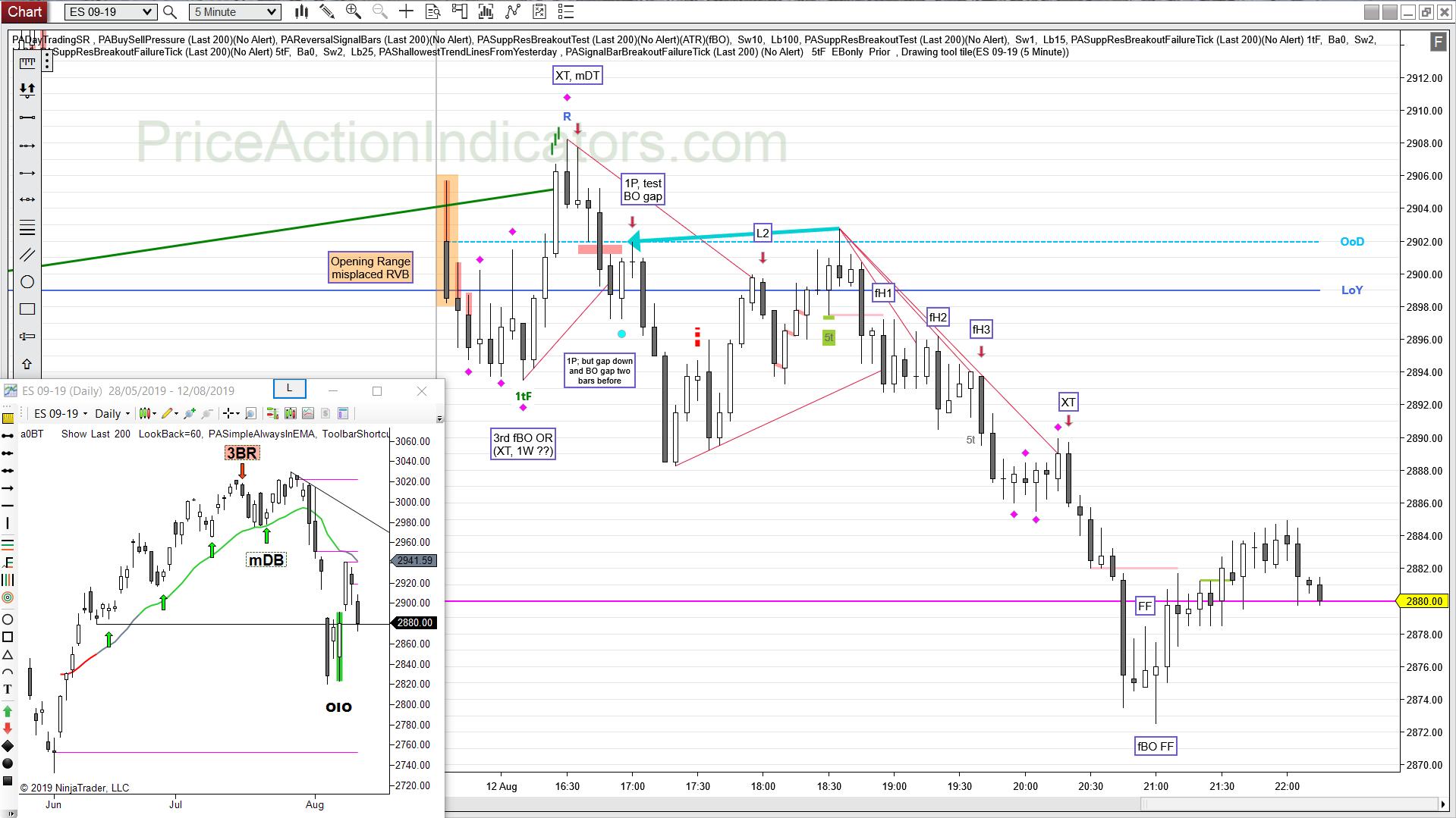 fH2 – Price Action Indicators