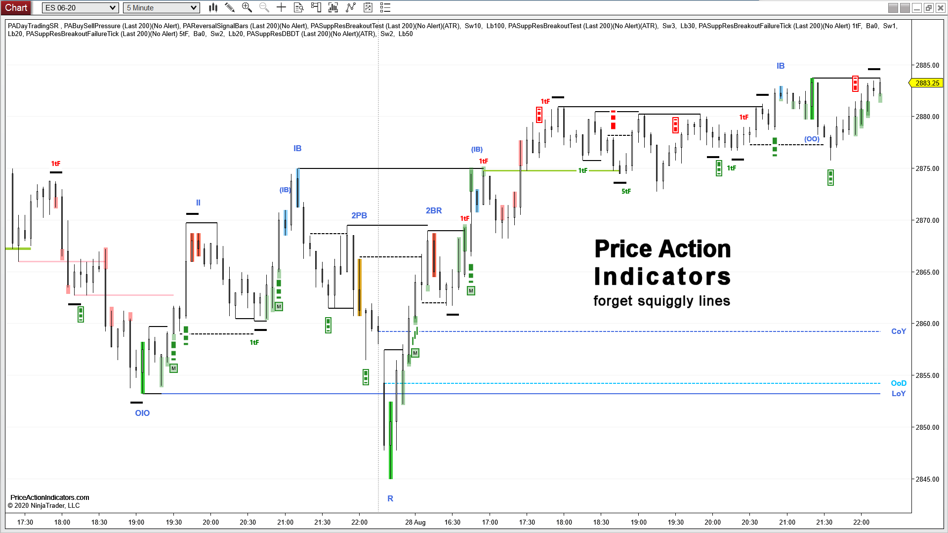 Price Action Indicators